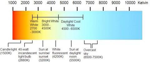What Is Color Temperature Mapawatt